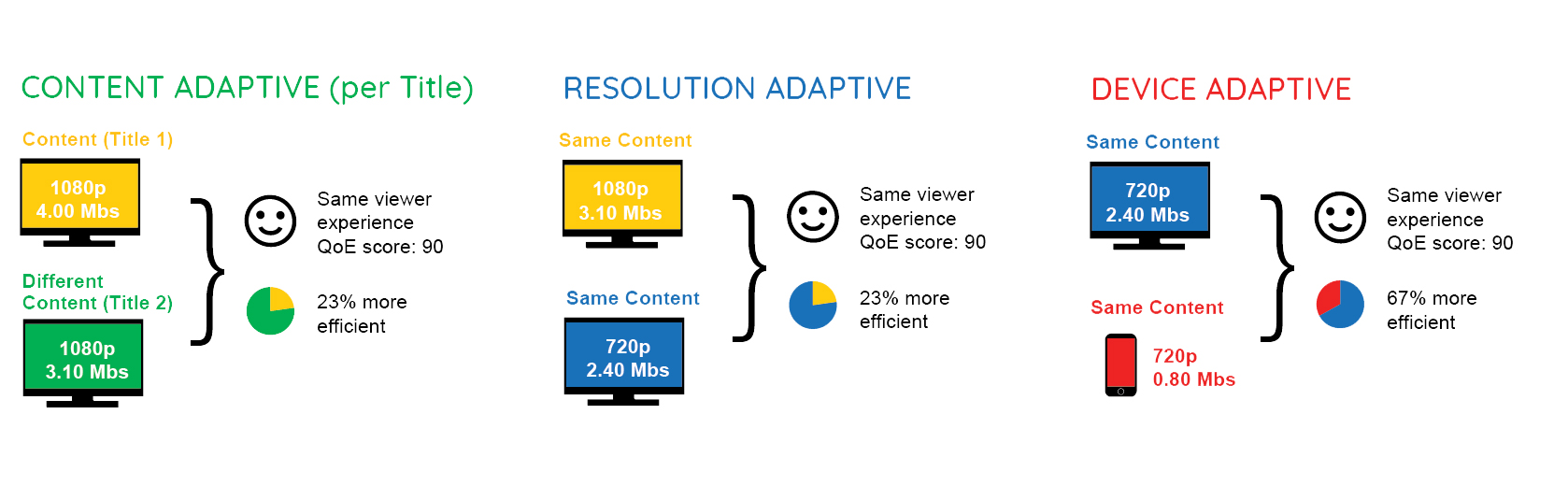 SSIMPLUS Optimizer Savings Infographic - content, resolution and device adaptive