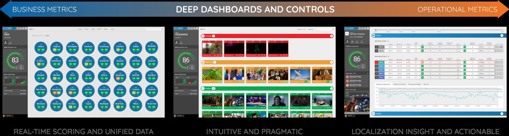 SSIMPLUS LiveMonitor Business Operational Intelligence