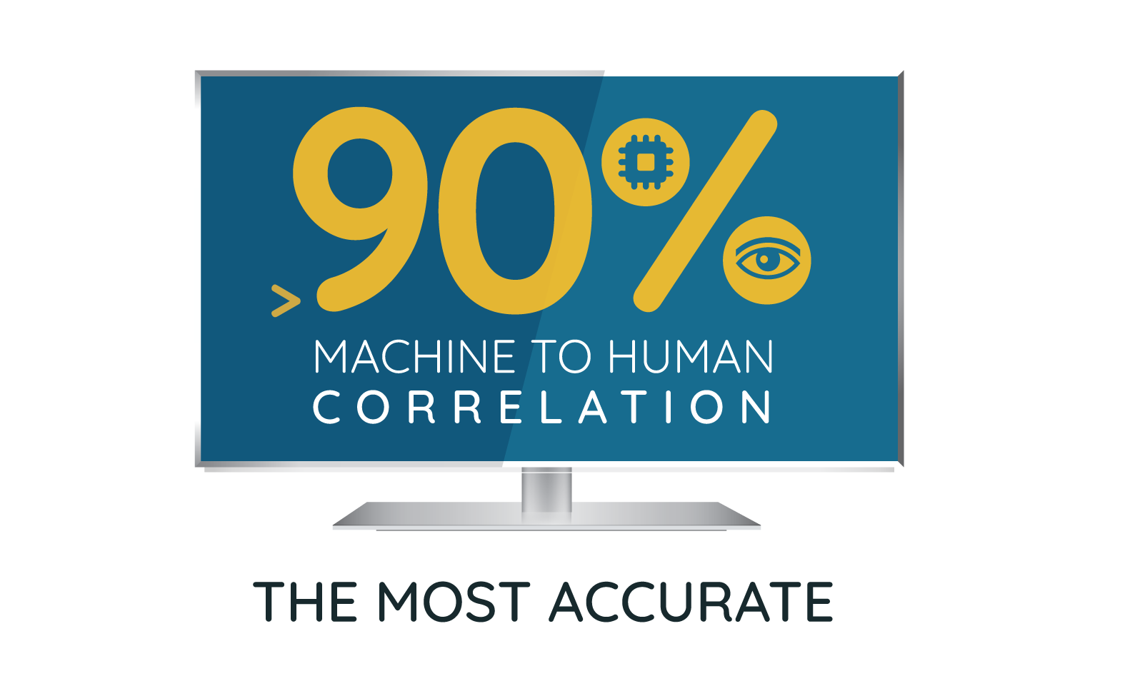 The most accurate infographic to show SSIMPLUS Algorithms have a greater than 90% machine to human correlation