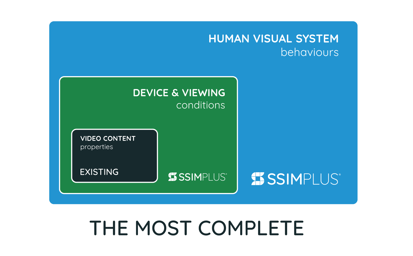 the most complete infographic Comparing existing solutions to SSIMPLUS which measures Device and viewing conditions and human visual system behaviours