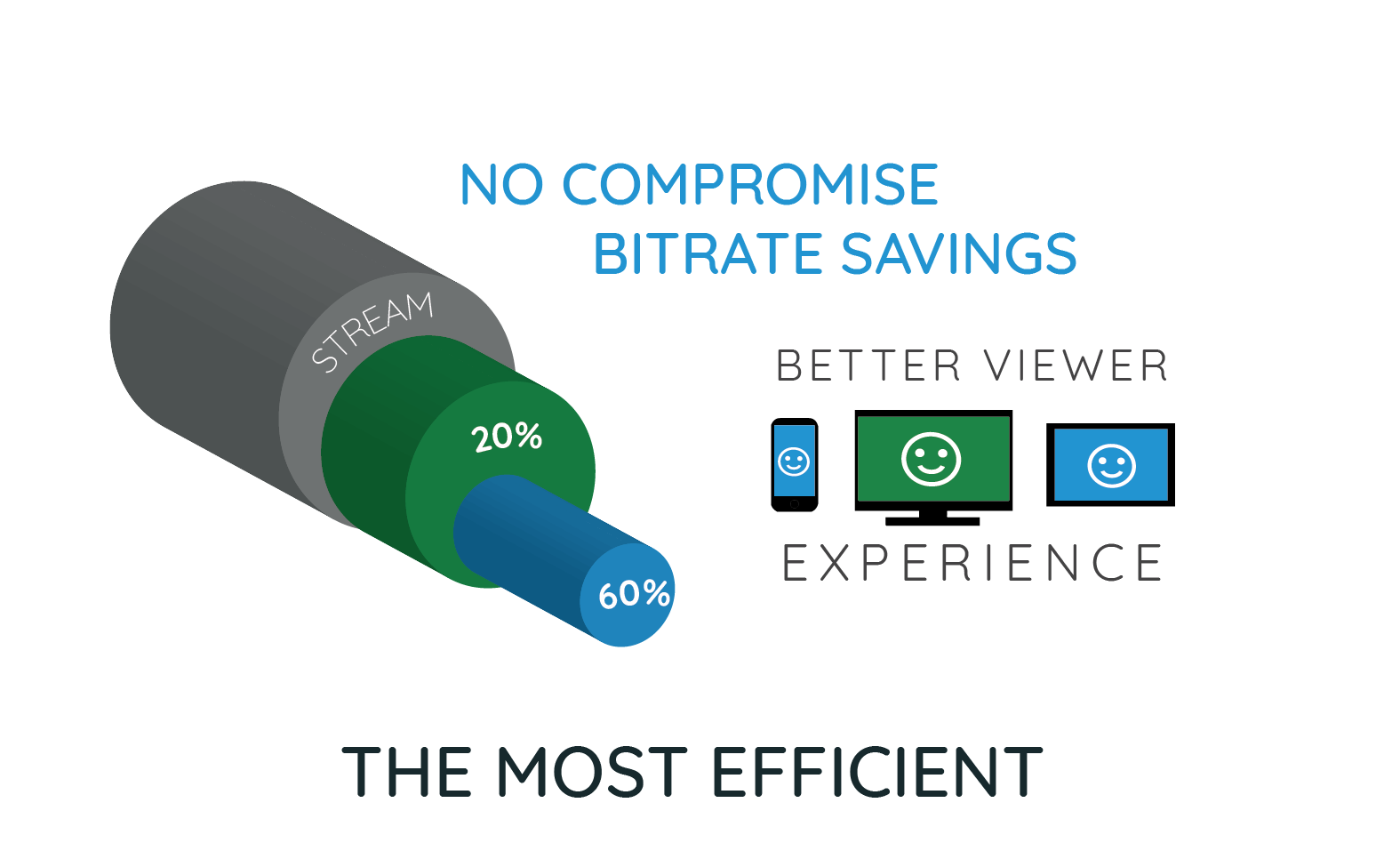 The Most Efficient Infographic - No compromise bitrate savings