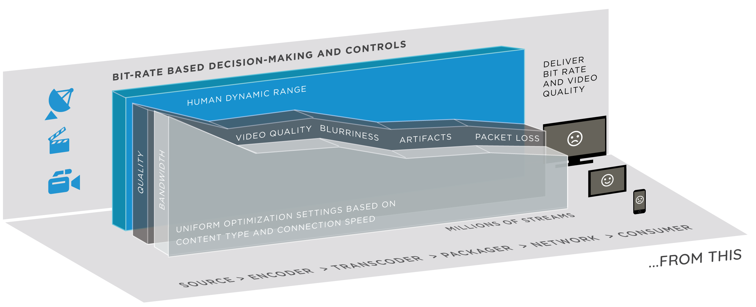 Bit-rate based decision-making and controls model with the consumer at the end
