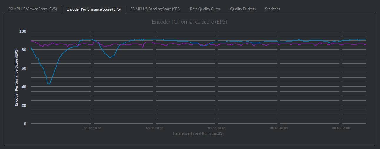 Encoder performance score graph