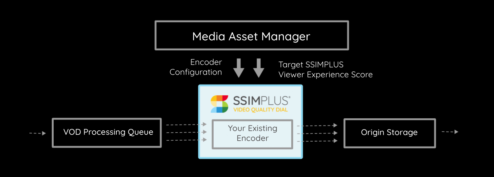 Diagram showing how VQ Dial works with your existing encoder in your media asset manager.