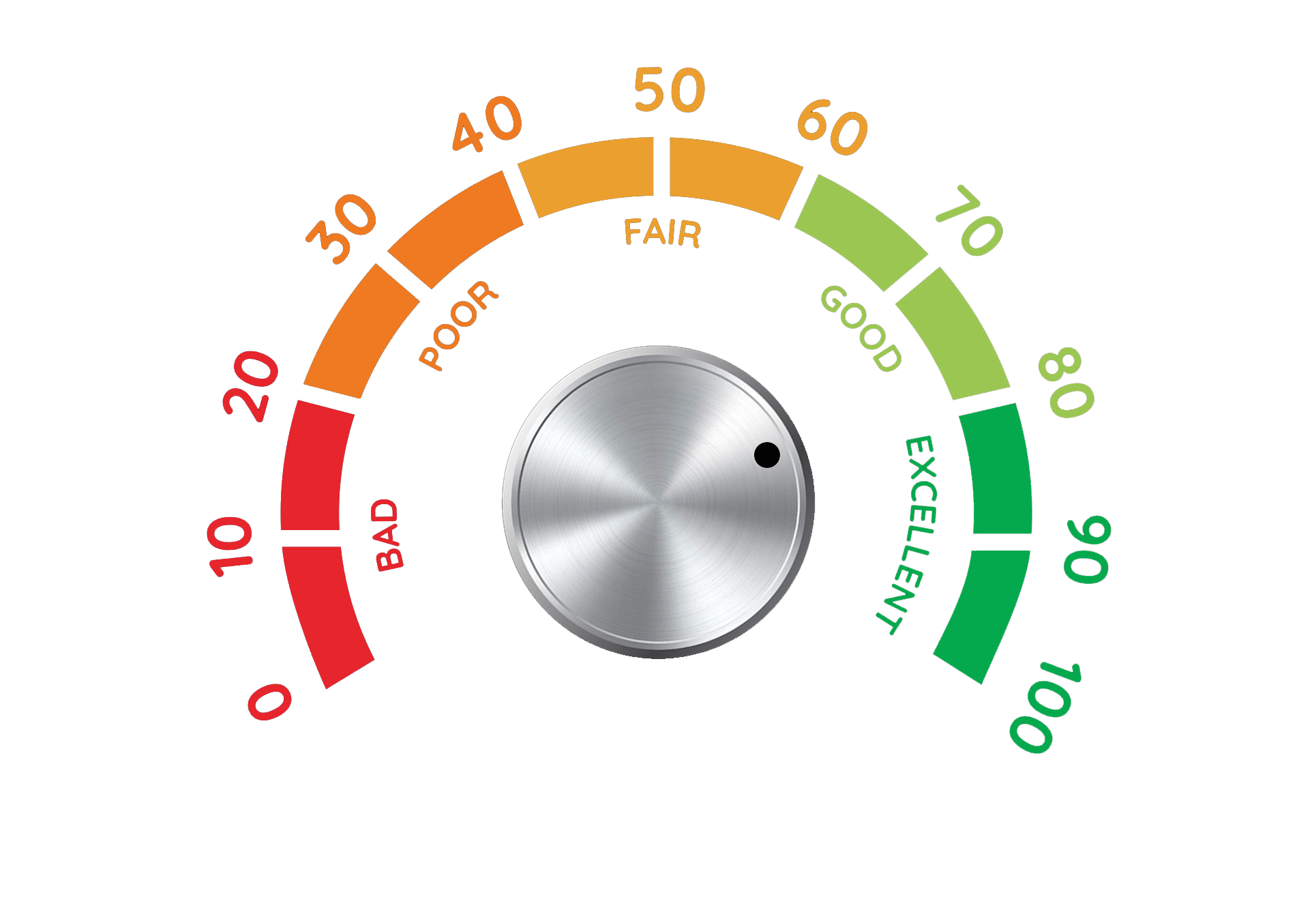 Image of dial with viewer score