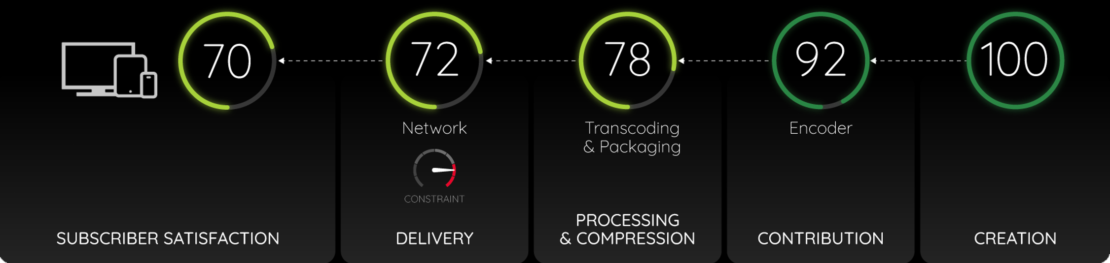 Subscriber satisfaction chain from creation (100 score) to processing and compression, then to final delivery the score lowers to 70.