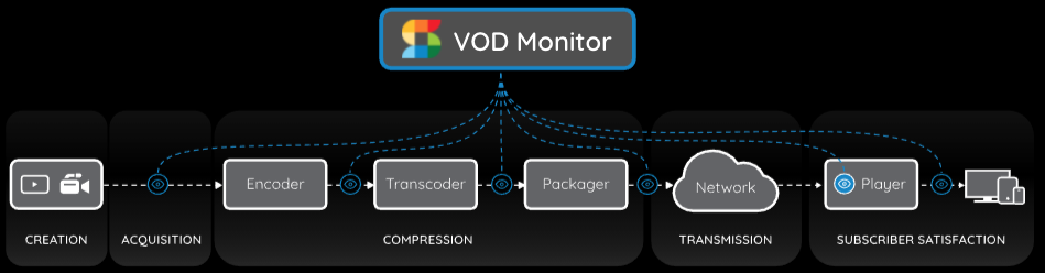 The VOD Monitor connects with any point in your workflow from creation through to the viewer.